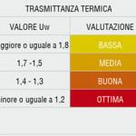 tabella_trasmittanza